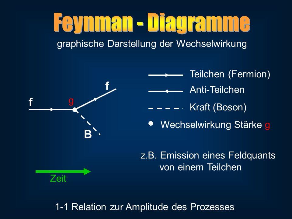 graphische Darstellung der Wechselwirkung 1-1 Relation zur Amplitude des Prozesses f f B z.B. Emission eines Feldquants von einem Teilchen Zeit Teilch