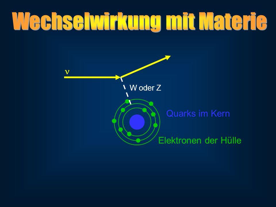 W oder Z Quarks im Kern Elektronen der Hülle