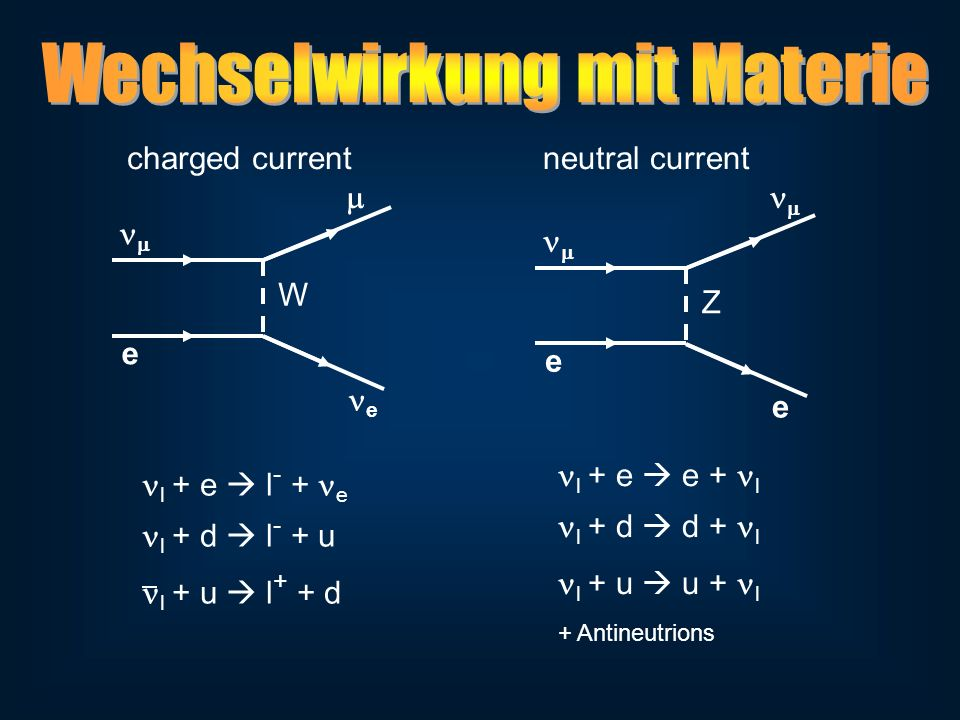e e W e e Z charged currentneutral current l + e l - + e l + d l - + u l + u l + + d l + e e + l l + d d + l l + u u + l + Antineutrions