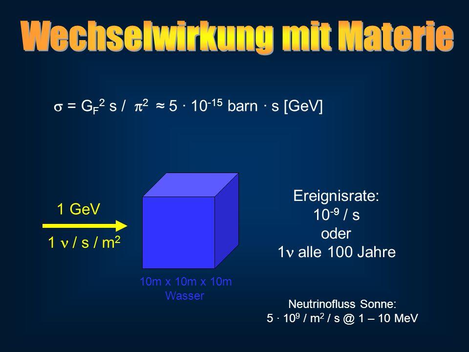 = G F 2 s / 2 5 10 -15 barn s [GeV] 1 / s / m 2 10m x 10m x 10m Wasser Ereignisrate: 10 -9 / s oder 1 alle 100 Jahre 1 GeV Neutrinofluss Sonne: 5 10 9