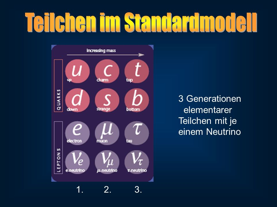 3 Generationen elementarer Teilchen mit je einem Neutrino 1. 2. 3.