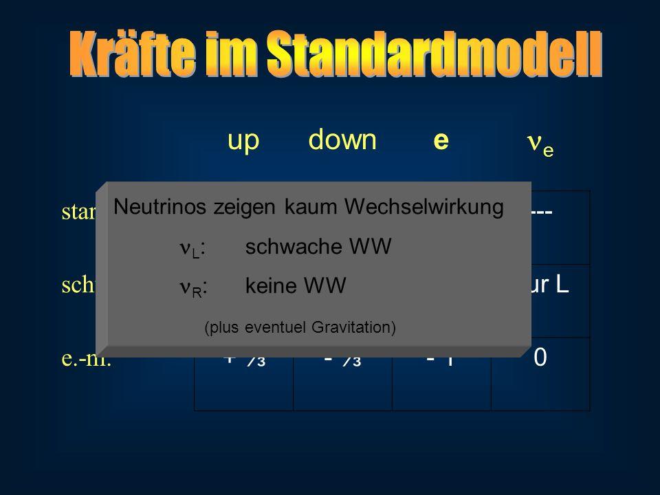 updowne e stark r,g,b --- schwach nur L e.-m. + - - 10 Neutrinos zeigen kaum Wechselwirkung L :schwache WW R :keine WW (plus eventuel Gravitation)
