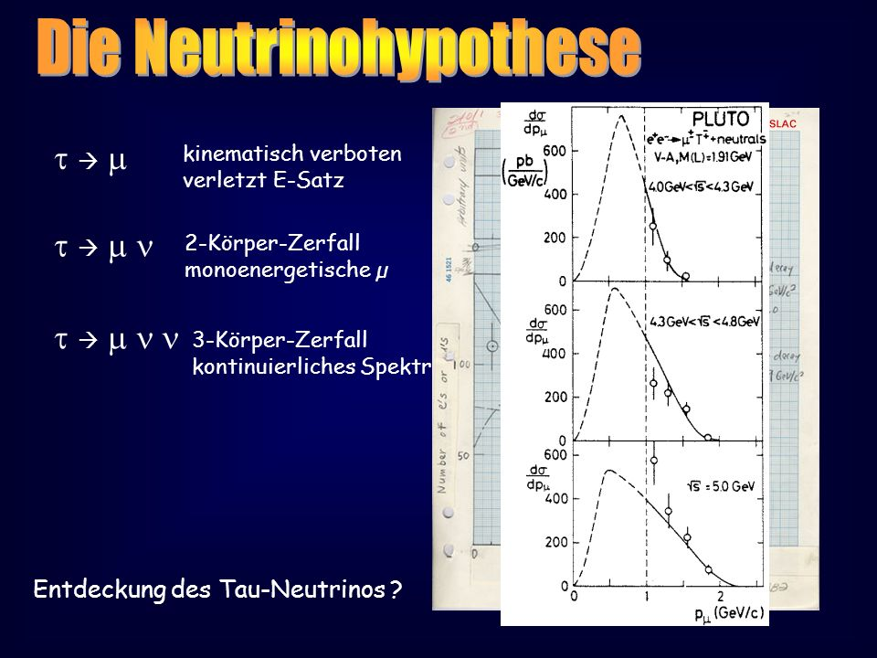 kinematisch verboten verletzt E-Satz 2-Körper-Zerfall monoenergetische µ 3-Körper-Zerfall kontinuierliches Spektrum Entdeckung des Tau-Neutrinos ?