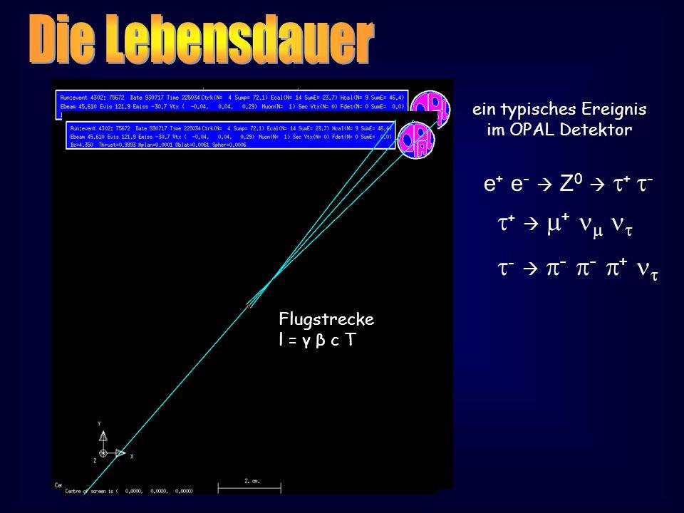 ein typisches Ereignis im OPAL Detektor e + e - Z 0 + - + + - - - + Flugstrecke l = γ β c T