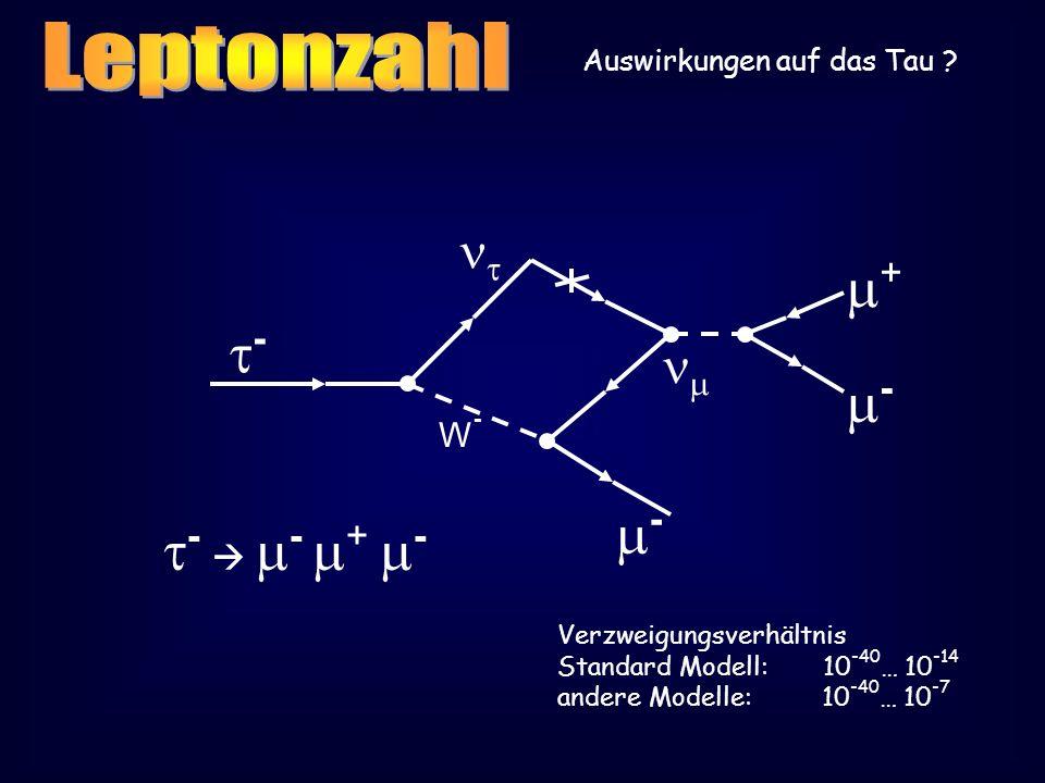 Auswirkungen auf das Tau ? - - W-W- - - + - Verzweigungsverhältnis Standard Modell: 10 -40 … 10 -14 andere Modelle: 10 -40 … 10 -7 - +