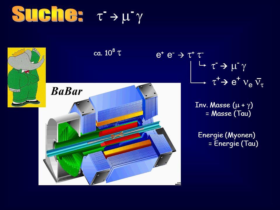 - - e + e - + - + e + e - - Inv. Masse ( + ) = Masse (Tau) Energie (Myonen) = Energie (Tau) ca. 10 8
