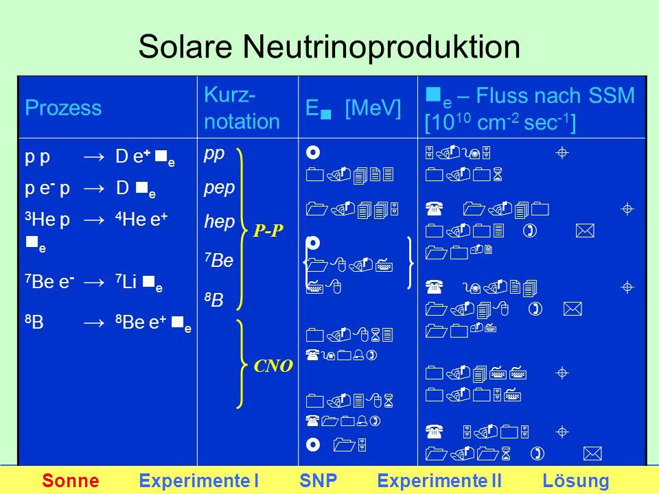 Prozess Kurz- notation E n [MeV] n e – Fluss nach SSM [10 10 cm -2 sec -1 ] p p D e + n e p e - p D n e 3 He p 4 He e + n e 7 Be e - 7 Li n e 8 B 8 Be