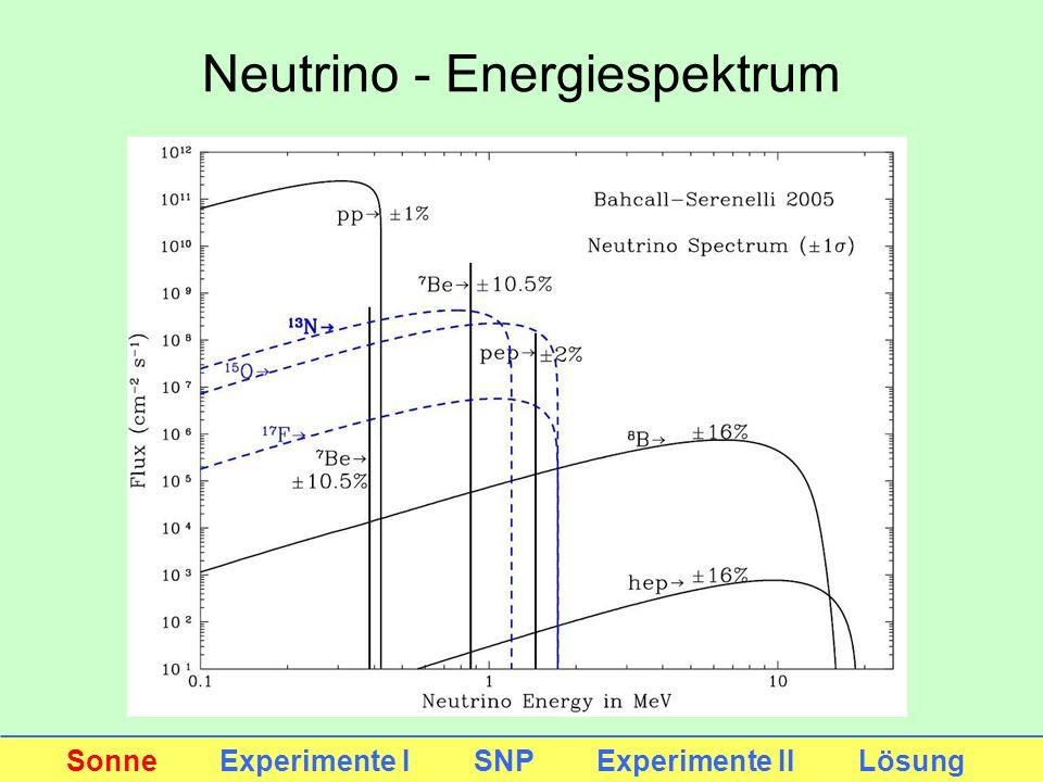 Neutrino - Energiespektrum Sonne Experimente I SNP Experimente II Lösung