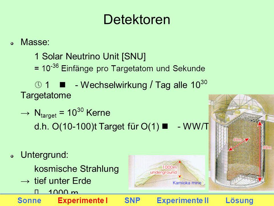 Detektoren Masse: 1 Solar Neutrino Unit [SNU] = 10 -36 Einfänge pro Targetatom und Sekunde » 1 n - Wechselwirkung / Tag alle 10 30 Targetatome N targe
