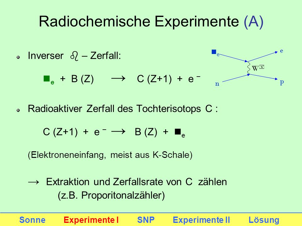 Radiochemische Experimente (A) Inverser b – Zerfall: n e + B (Z) C (Z+1) + e – Radioaktiver Zerfall des Tochterisotops C : C (Z+1) + e – B (Z) + n e (