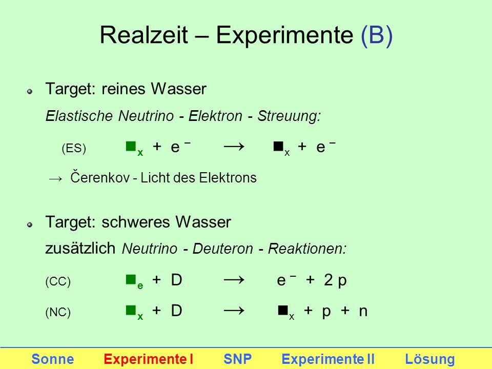 Realzeit – Experimente (B) Target: reines Wasser Elastische Neutrino - Elektron - Streuung: (ES) n x + e – n x + e – Čerenkov - Licht des Elektrons Ta
