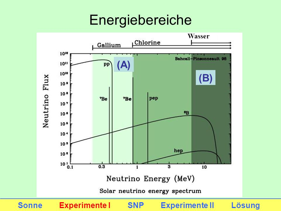 Energiebereiche Wasser (A) (B) Sonne Experimente I SNP Experimente II Lösung