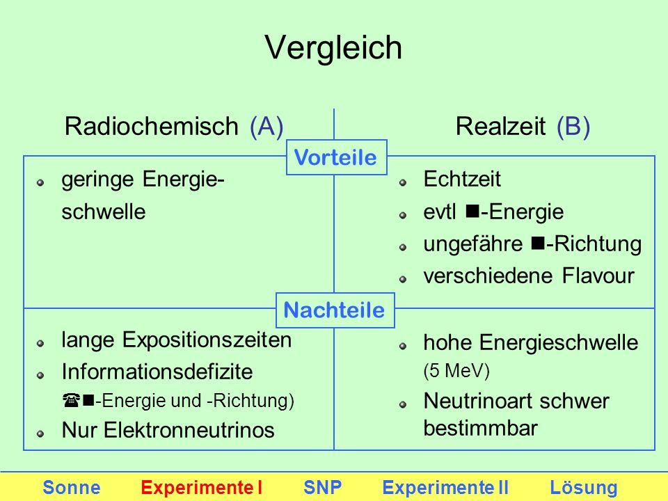 Radiochemisch (A) geringe Energie- schwelle lange Expositionszeiten Informationsdefizite (n-Energie und -Richtung) Nur Elektronneutrinos Realzeit (B)