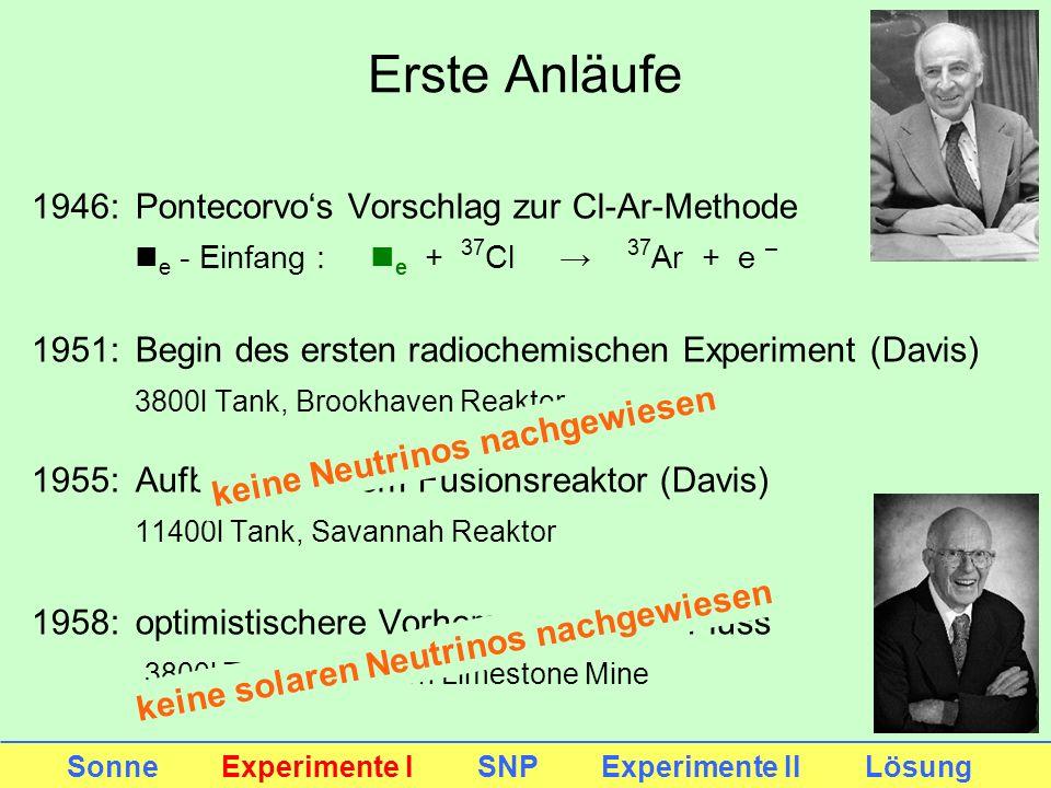 Erste Anläufe 1946: Pontecorvos Vorschlag zur Cl-Ar-Methode n e - Einfang : n e + 37 Cl 37 Ar + e – 1951: Begin des ersten radiochemischen Experiment