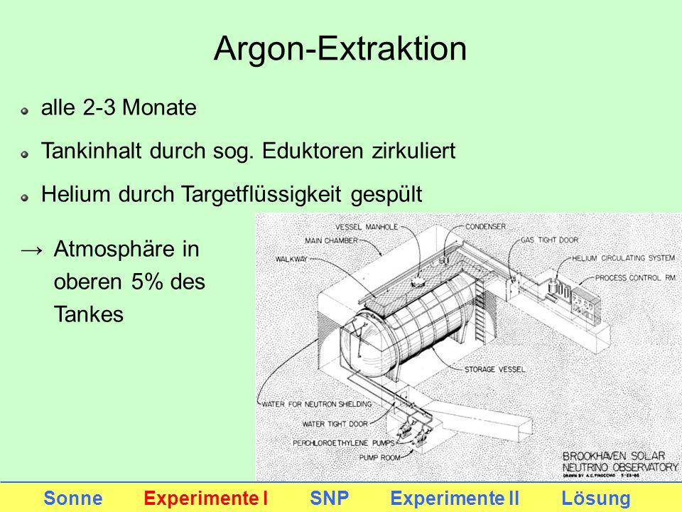 Argon-Extraktion Sonne Experimente I SNP Experimente II Lösung alle 2-3 Monate Tankinhalt durch sog. Eduktoren zirkuliert Helium durch Targetflüssigke