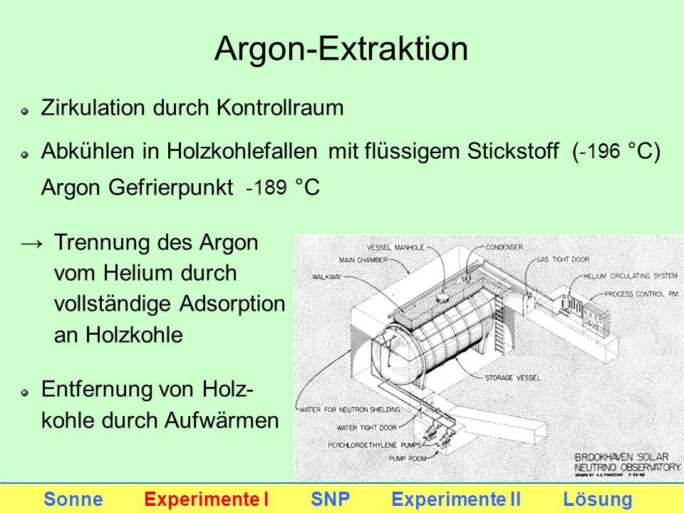 Argon-Extraktion Sonne Experimente I SNP Experimente II Lösung Zirkulation durch Kontrollraum Abkühlen in Holzkohlefallen mit flüssigem Stickstoff ( -