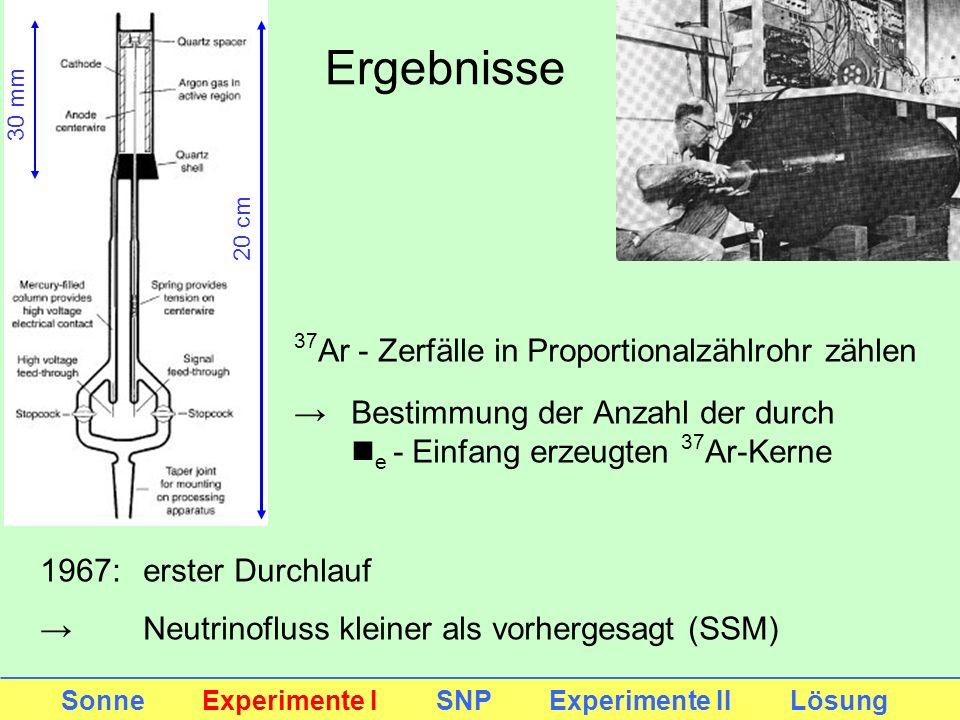 Ergebnisse Sonne Experimente I SNP Experimente II Lösung 37 Ar - Zerfälle in Proportionalzählrohr zählen Bestimmung der Anzahl der durch n e - Einfang