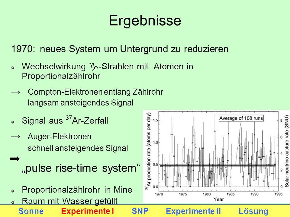 Ergebnisse Sonne Experimente I SNP Experimente II Lösung 1970:neues System um Untergrund zu reduzieren Wechselwirkung g-Strahlen mit Atomen in Proport