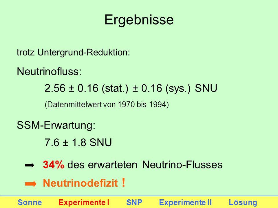 Ergebnisse Sonne Experimente I SNP Experimente II Lösung trotz Untergrund-Reduktion: Neutrinofluss: 2.56 ± 0.16 (stat.) ± 0.16 (sys.) SNU (Datenmittel