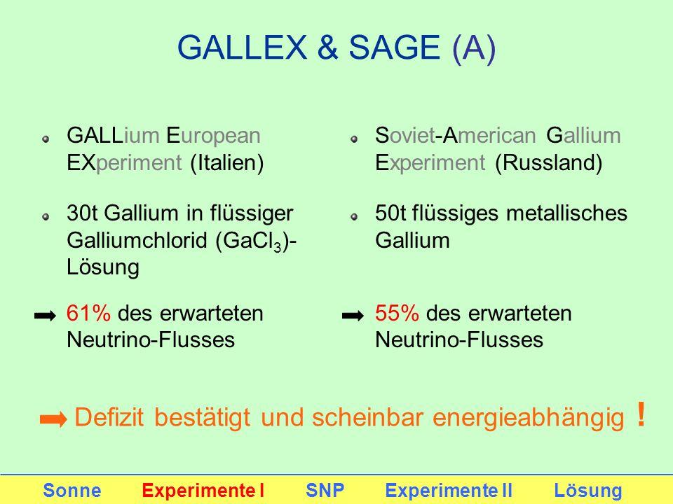 GALLEX & SAGE (A) GALLium European EXperiment (Italien) 30t Gallium in flüssiger Galliumchlorid (GaCl 3 )- Lösung 61% des erwarteten Neutrino-Flusses
