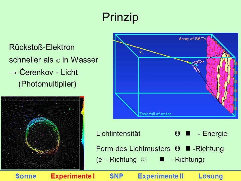 Prinzip Rückstoß-Elektron schneller als c in Wasser Čerenkov - Licht (Photomultiplier) Sonne Experimente I SNP Experimente II Lösung Lichtintensität Þ