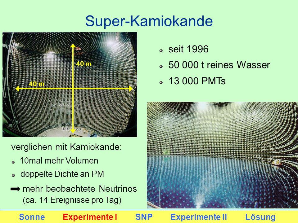Super-Kamiokande 40 m seit 1996 50 000 t reines Wasser 13 000 PMTs verglichen mit Kamiokande: 10mal mehr Volumen doppelte Dichte an PM mehr beobachtet