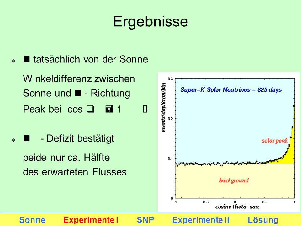 Ergebnisse n tatsächlich von der Sonne Winkeldifferenz zwischen Sonne und n - Richtung Peak bei cos q = 1 Û q = 0° n - Defizit bestätigt beide nur ca.