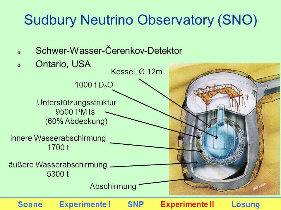 Sudbury Neutrino Observatory (SNO) Schwer-Wasser-Čerenkov-Detektor Ontario, USA Sonne Experimente I SNP Experimente II Lösung 1000 t D 2 O Unterstützu