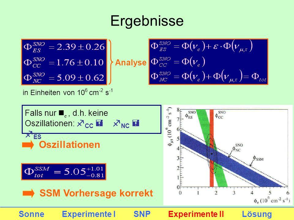 Sonne Experimente I SNP Experimente II Lösung in Einheiten von 10 6 cm -2 s -1 Analyse Oszillationen SSM Vorhersage korrekt Ergebnisse Falls nur n e,