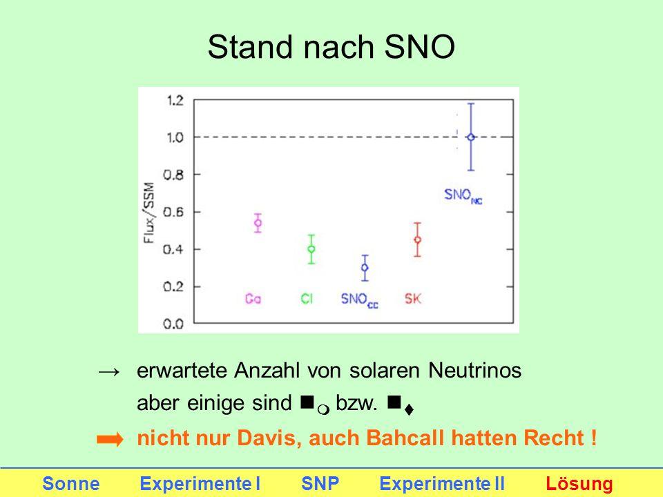 Stand nach SNO Sonne Experimente I SNP Experimente II Lösung erwartete Anzahl von solaren Neutrinos aber einige sind n m bzw. n t nicht nur Davis, auc