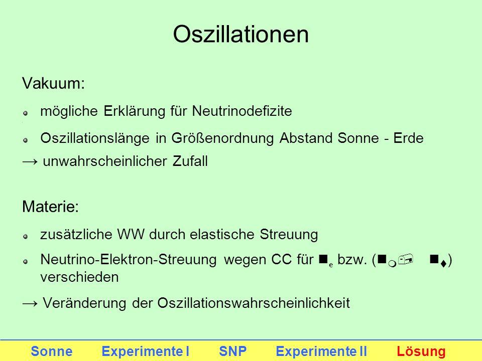 Vakuum: mögliche Erklärung für Neutrinodefizite Oszillationslänge in Größenordnung Abstand Sonne - Erde unwahrscheinlicher Zufall Materie: zusätzliche