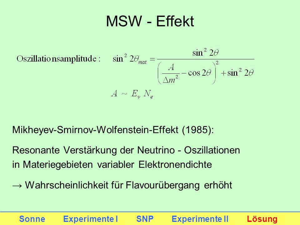 Mikheyev-Smirnov-Wolfenstein-Effekt (1985): Resonante Verstärkung der Neutrino - Oszillationen in Materiegebieten variabler Elektronendichte Wahrschei