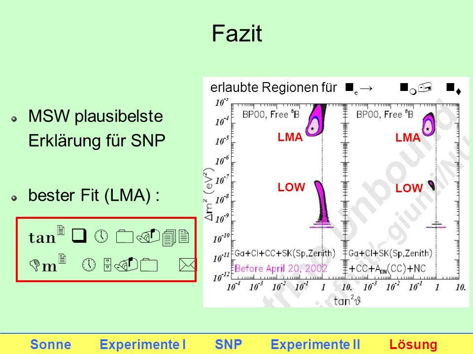 MSW plausibelste Erklärung für SNP bester Fit (LMA) : tan 2 q 0.42 D m 2 5.0 * 10 -5 eV 2 Sonne Experimente I SNP Experimente II Lösung Fazit erlaubte