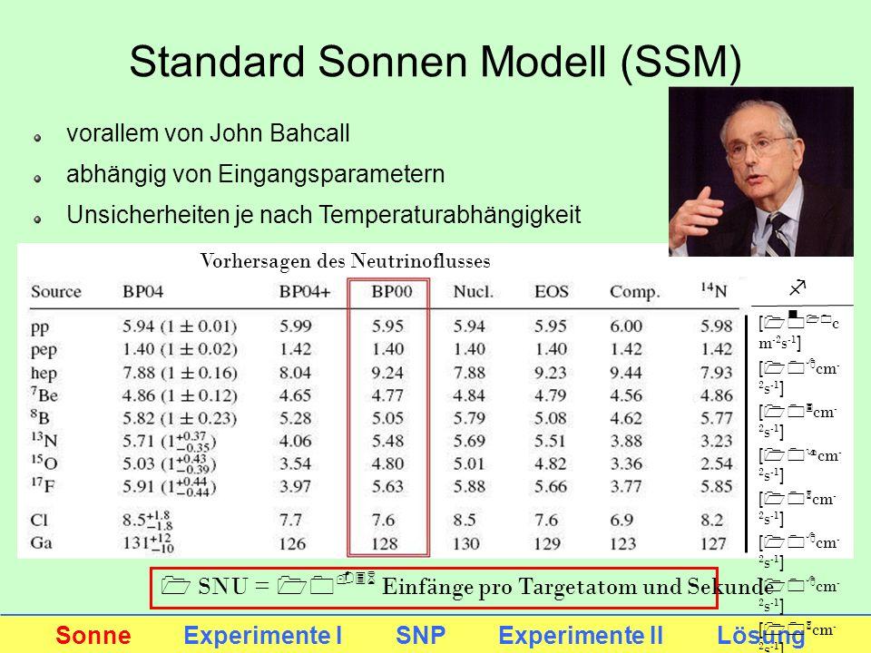 Standard Sonnen Modell (SSM) Sonne Experimente I SNP Experimente II Lösung Vorhersagen des Neutrinoflusses [10 10 c m -2 s -1 ] [10 8 cm - 2 s -1 ] [1