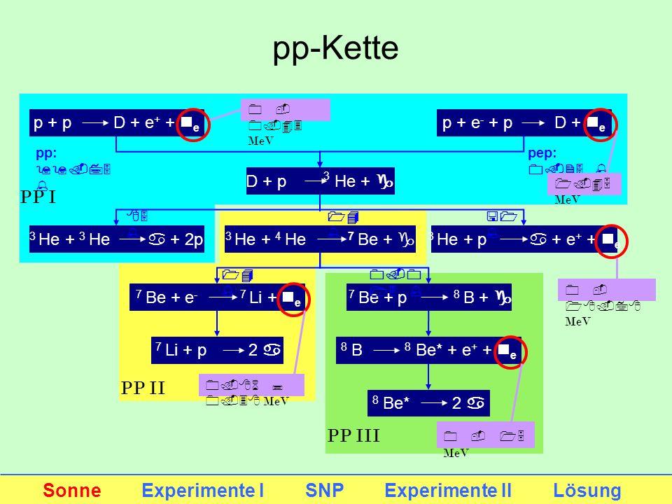 pp-Kette Sonne Experimente I SNP Experimente II Lösung p + p D + e + + n e p + e - + p D + n e D + p 3 He + g 3 He + 3 He a + 2p 3 He + p a + e + + n
