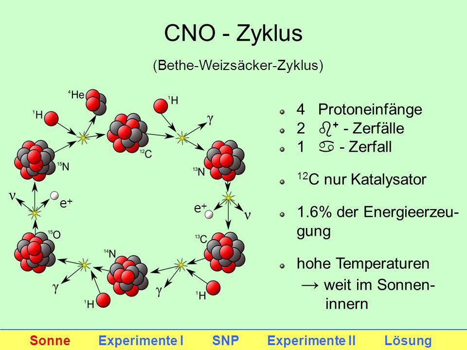 CNO - Zyklus e+e+ e+e+ 4 Protoneinfänge 2 b + - Zerfälle 1 a - Zerfall 12 C nur Katalysator 1.6% der Energieerzeu- gung hohe Temperaturen weit im Sonn