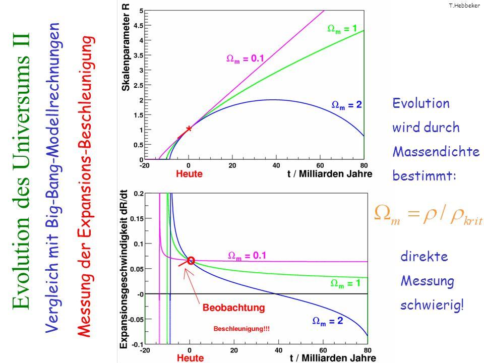 T.Hebbeker Evolution des Universums II Evolution wird durch Massendichte bestimmt: Vergleich mit Big-Bang-Modellrechnungen Messung der Expansions-Beschleunigung direkte Messung schwierig!