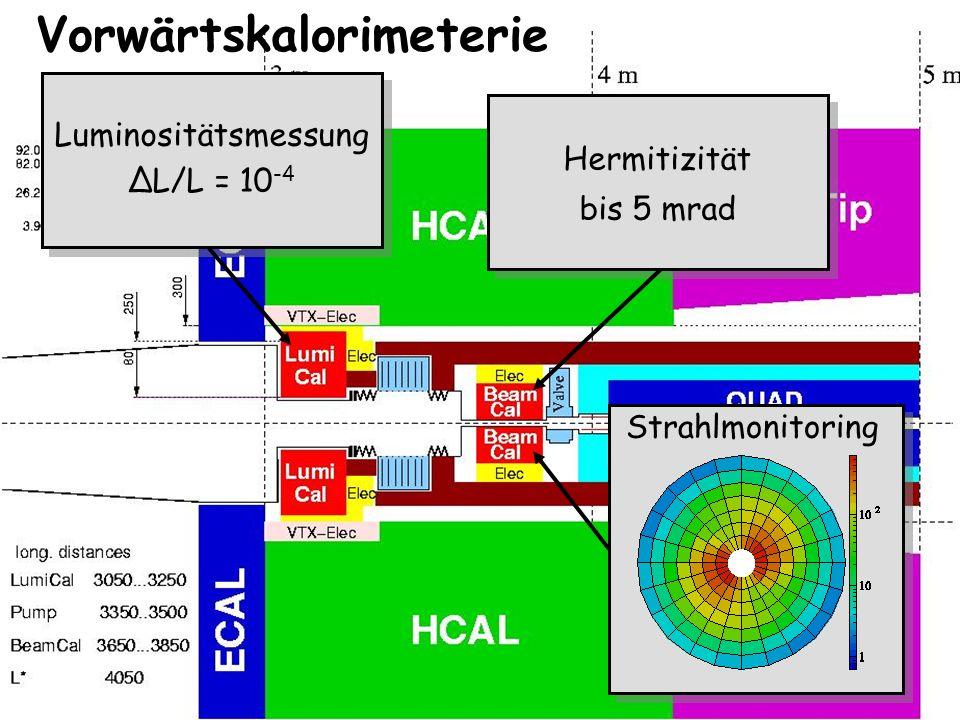 Vorwärtskalorimeterie Luminositätsmessung ΔL/L = 10 -4 Luminositätsmessung ΔL/L = 10 -4 Hermitizität bis 5 mrad Hermitizität bis 5 mrad GeV Strahlmoni