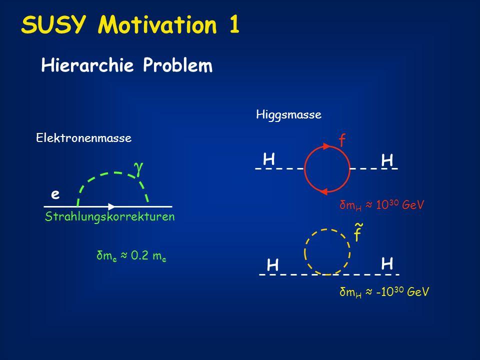 SUSY Motivation 1 Hierarchie Problem Elektronenmasse e Strahlungskorrekturen δm e 0.2 m e Higgsmasse H H f δm H 10 30 GeV f ~ H H δm H -10 30 GeV