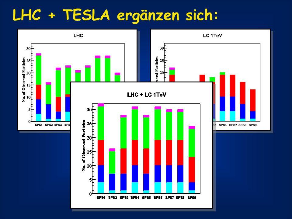 LHC + TESLA ergänzen sich: Gluino s-quarks s-leptons Neut./Charginos Higgs