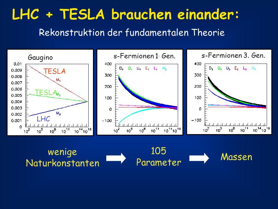 LHC + TESLA brauchen einander: Rekonstruktion der fundamentalen Theorie Gaugino s-Fermionen 1. Gen. s-Fermionen 3. Gen. wenige Naturkonstanten 105 Par