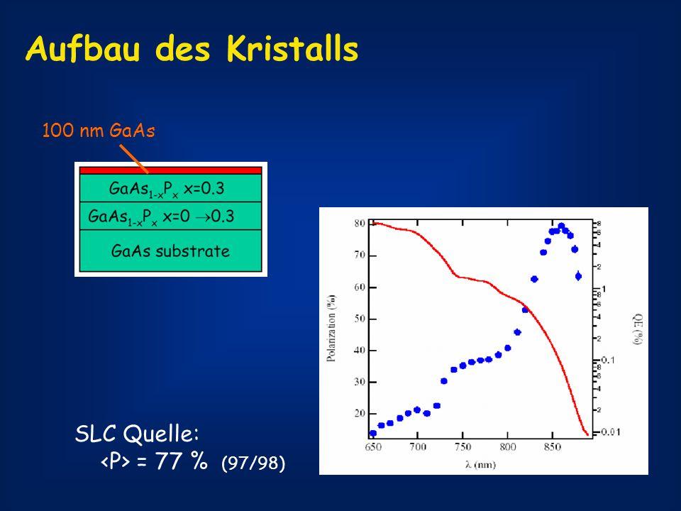 Aufbau des Kristalls 100 nm GaAs SLC Quelle: = 77 % (97/98)