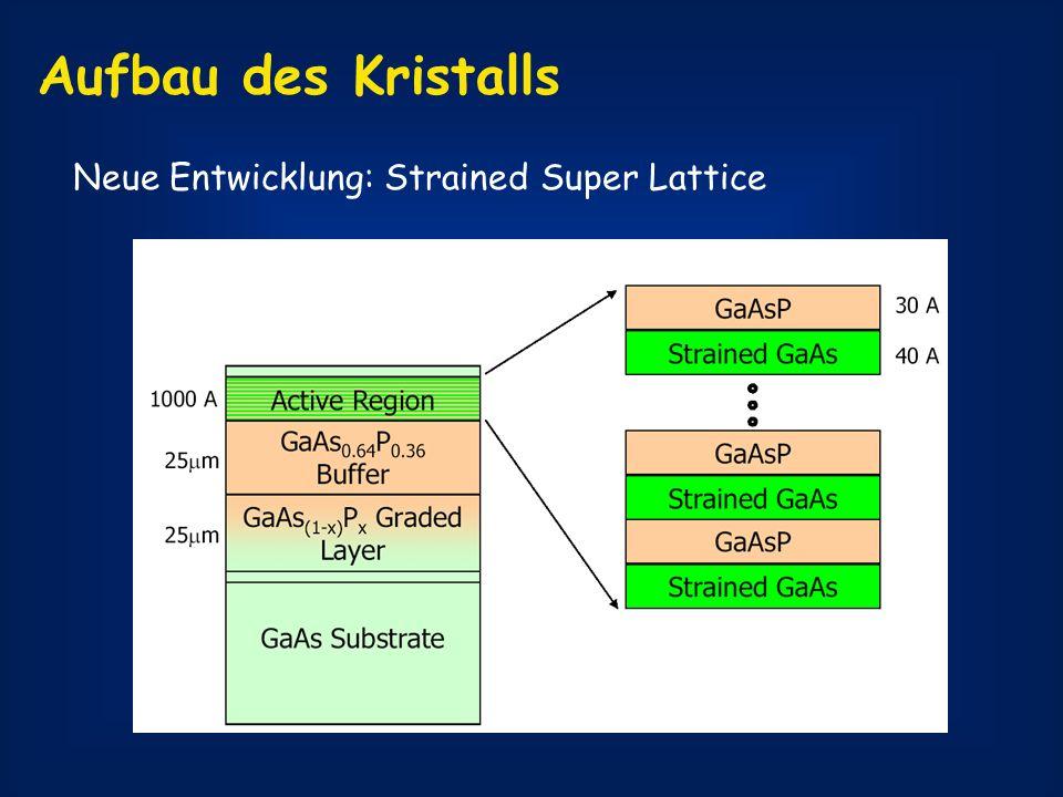 Neue Entwicklung: Strained Super Lattice Aufbau des Kristalls