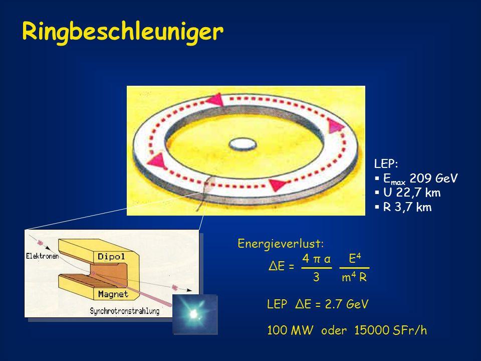 Linearbeschleuniger Schwerpunktsenergie: 50 bis 800 GeV 100 MW Ringbeschleuniger 500 GeV: R = 120 km 800 GeV: R = 800 km Aber: recycled beam Trefferwahrscheinlichkeit LEP-I: 1 10 -19 pro Kollision TESLA: 5 10 -13 pro Kollision Strahlquerschnitt: 550 nm x 5 nm