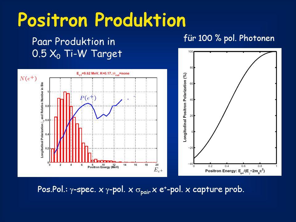 Positron Produktion Paar Produktion in 0.5 X 0 Ti-W Target polarised photons polarised positrons für 100 % pol. Photonen Pos.Pol.: -spec. x -pol. x pa