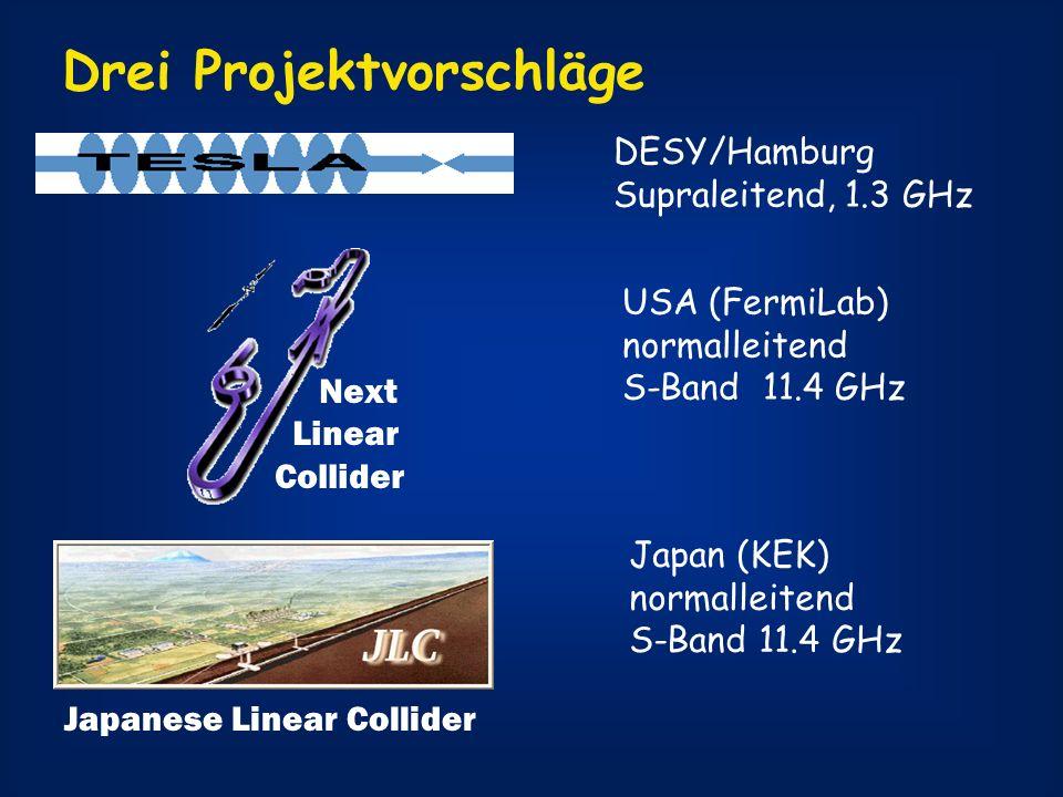 Drei Projektvorschläge Next Linear Collider Japanese Linear Collider DESY/Hamburg Supraleitend, 1.3 GHz USA (FermiLab) normalleitend S-Band 11.4 GHz J