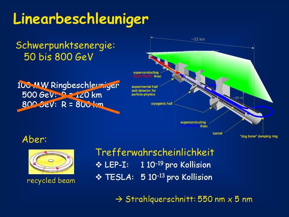 Linearbeschleuniger Schwerpunktsenergie: 50 bis 800 GeV 100 MW Ringbeschleuniger 500 GeV: R = 120 km 800 GeV: R = 800 km Aber: recycled beam Trefferwa
