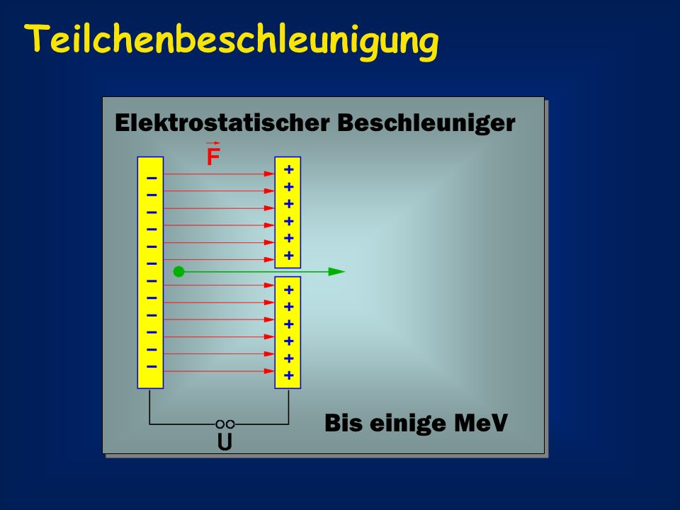 Teilchenbeschleunigung Mikrowellen-Beschleuniger 23.4 MeV / Meter 500 GeV 35.