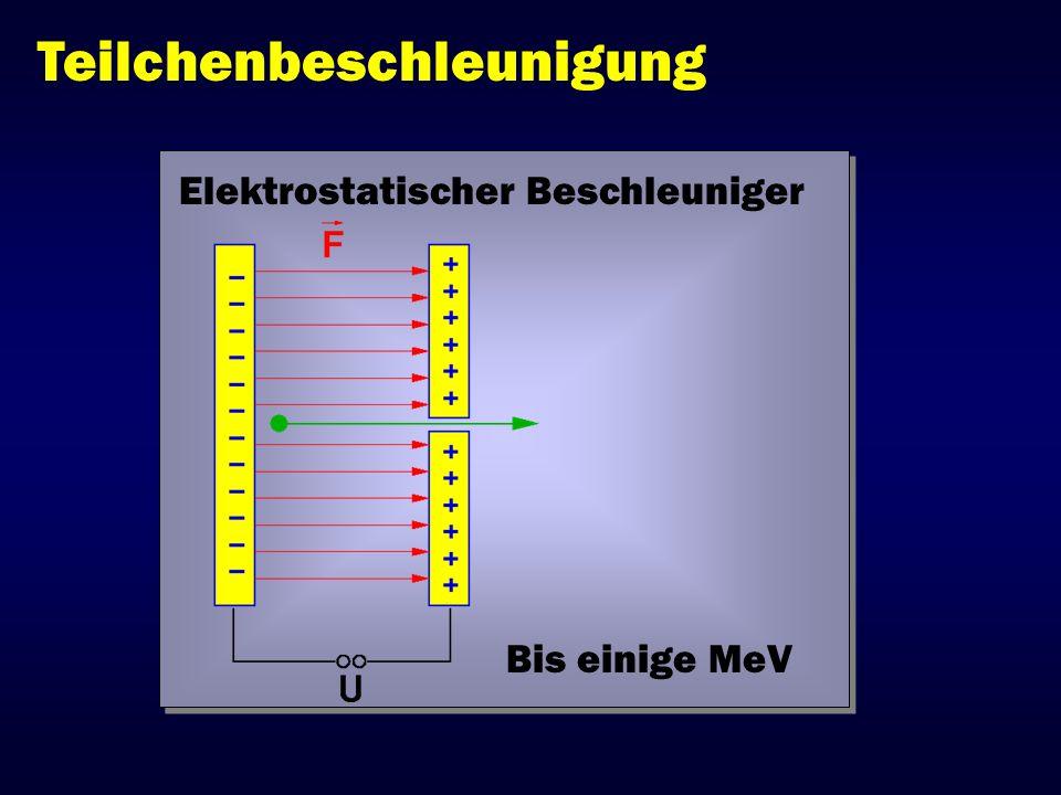 Teilchenbeschleunigung Elektrostatischer Beschleuniger Bis einige MeV