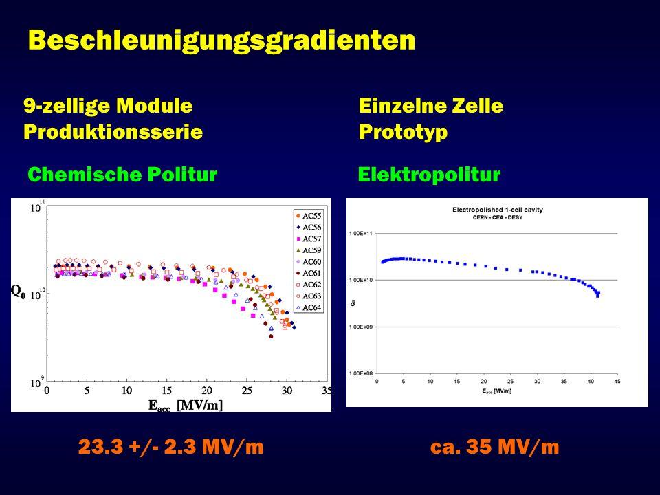 Beschleunigungsgradienten 9-zellige Module Produktionsserie Einzelne Zelle Prototyp Chemische PoliturElektropolitur 23.3 +/- 2.3 MV/mca. 35 MV/m